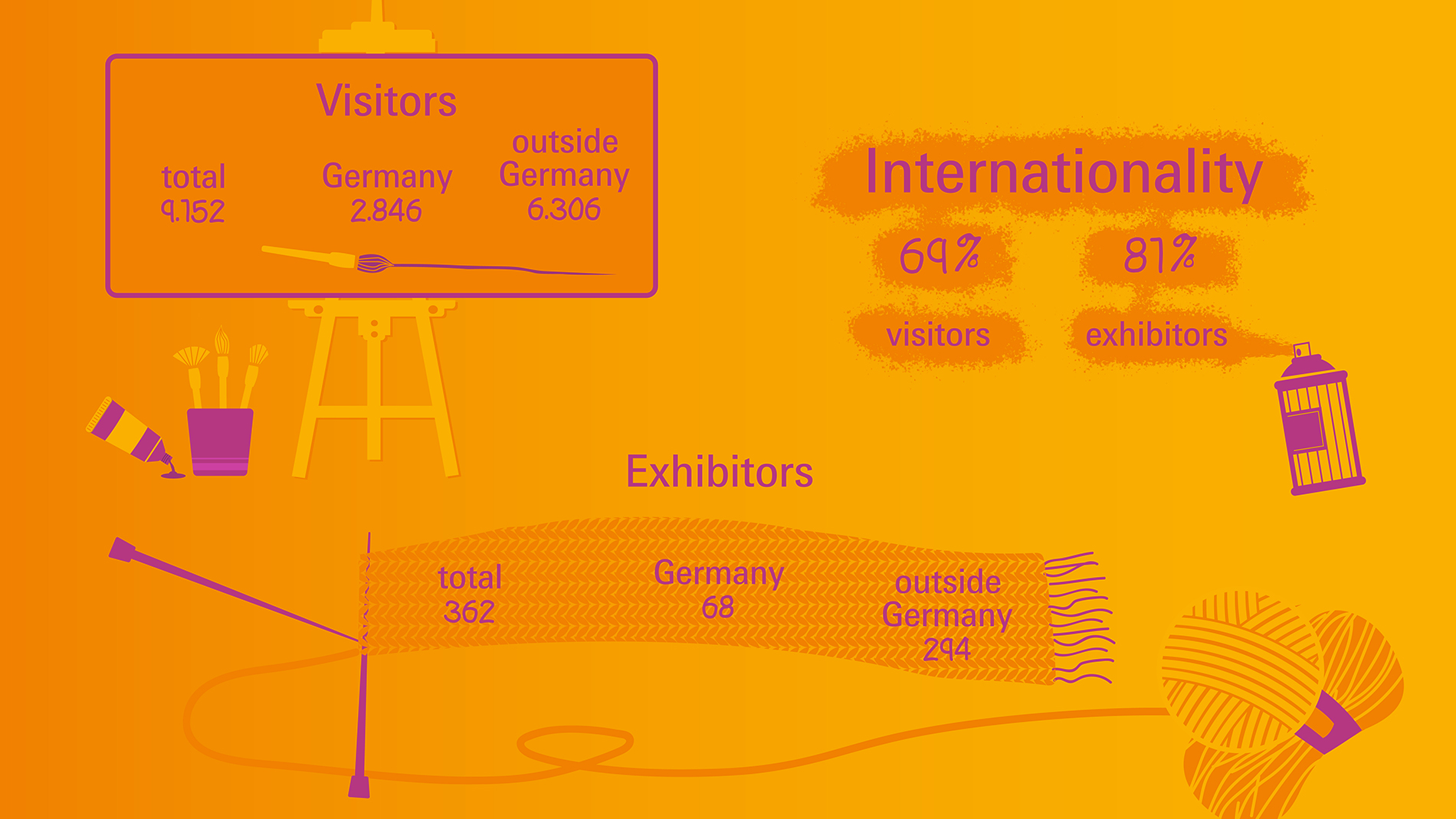 numbers of visitors and exhibitor at Creativeworld 2019