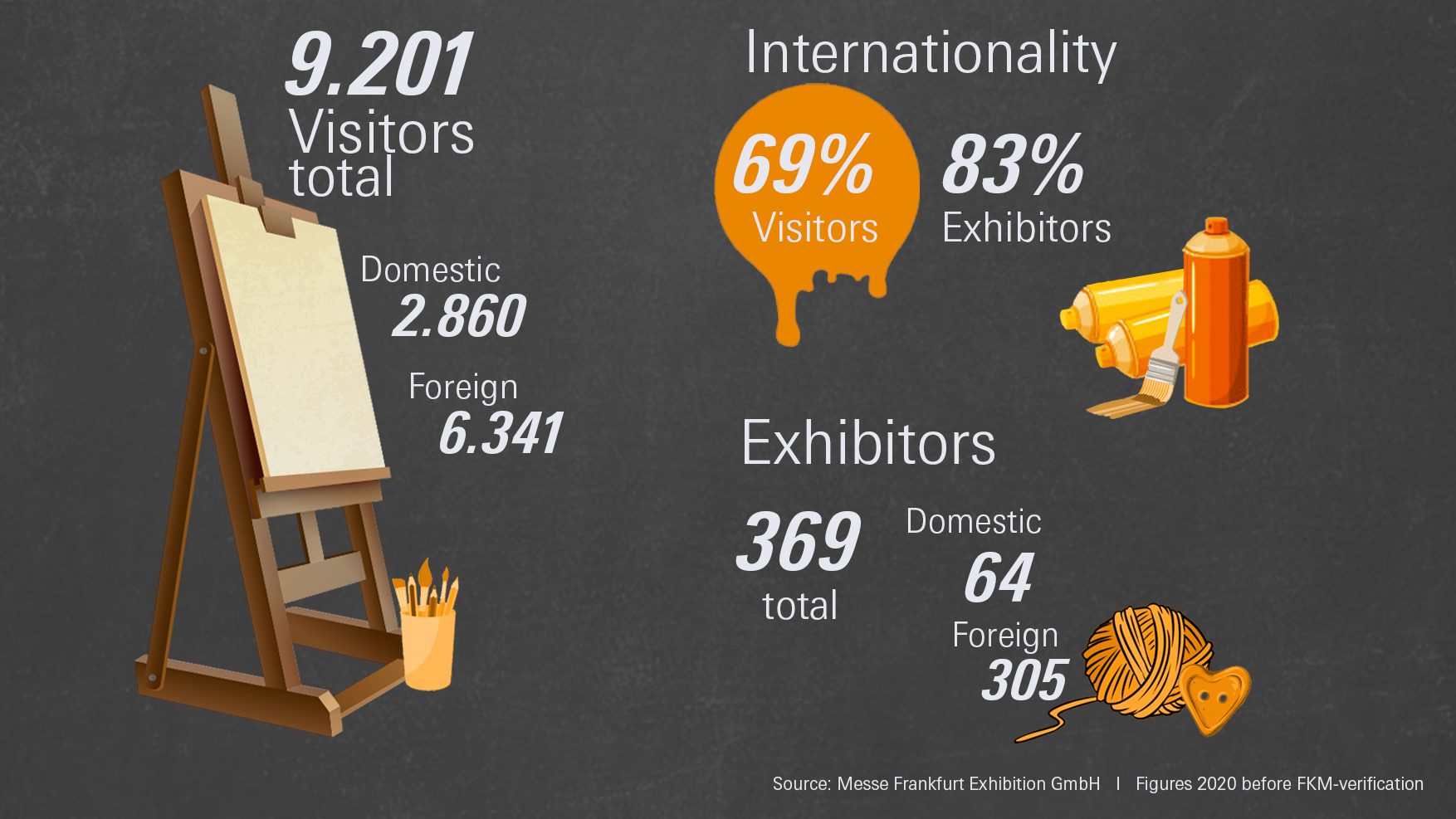 numbers of visitors and exhibitor at Creativeworld 2020